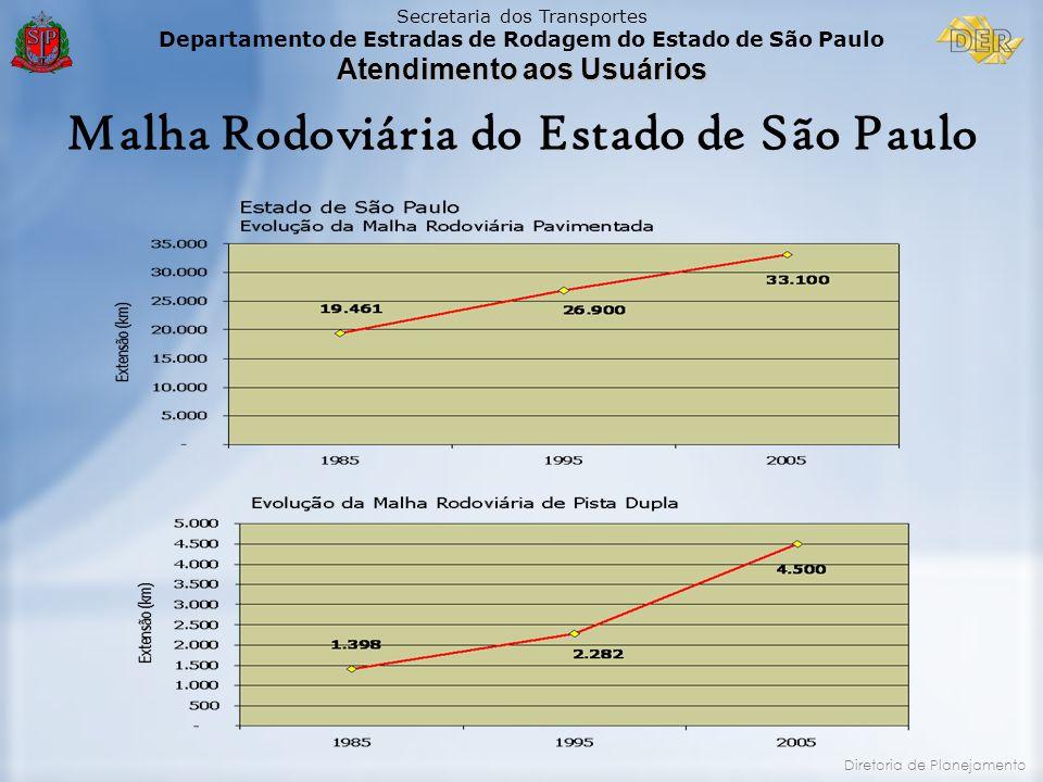 Malha Rodoviária do Estado de São Paulo