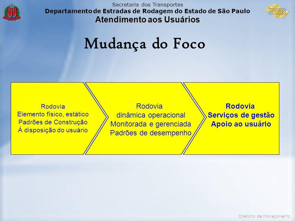 Mudança do Foco Rodovia dinâmica operacional Monitorada e gerenciada
