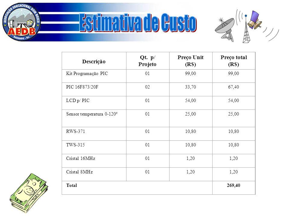 Estimativa de Custo Descrição Qt. p/ Projeto Preço Unit (R$)