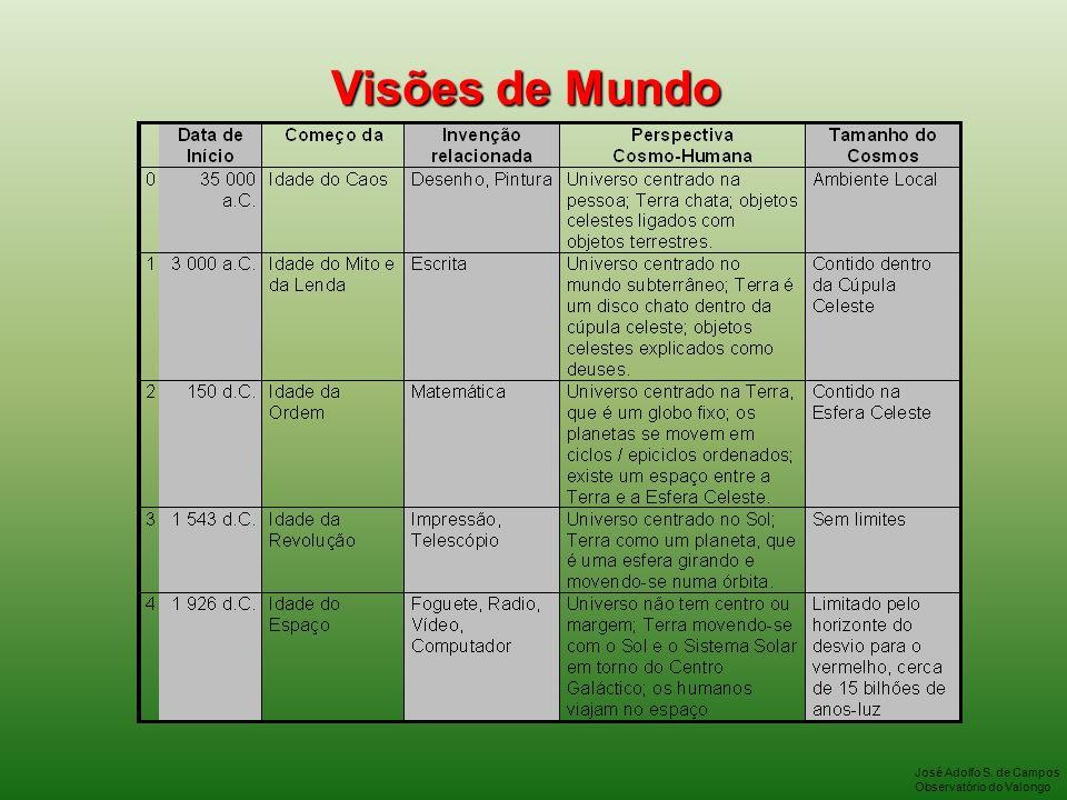Visões de Mundo José Adolfo S. de Campos Observatório do Valongo