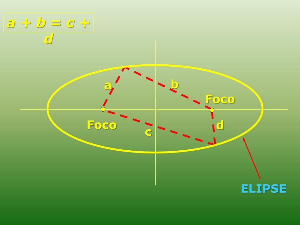 a + b = c + d a b Foco Foco d c ELIPSE