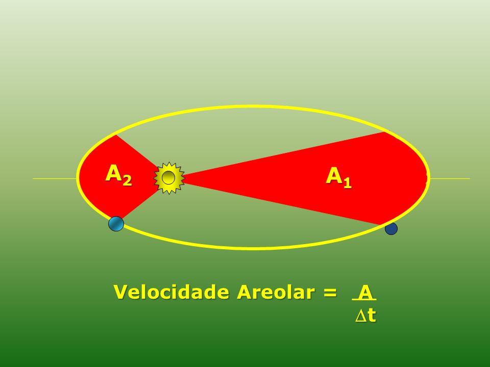 Velocidade Areolar = A t