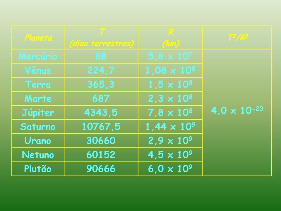 Mercúrio 88 5,8 x 107 4,0 x 10-20 Vênus 224,7 1,08 x 108 Terra 365,3