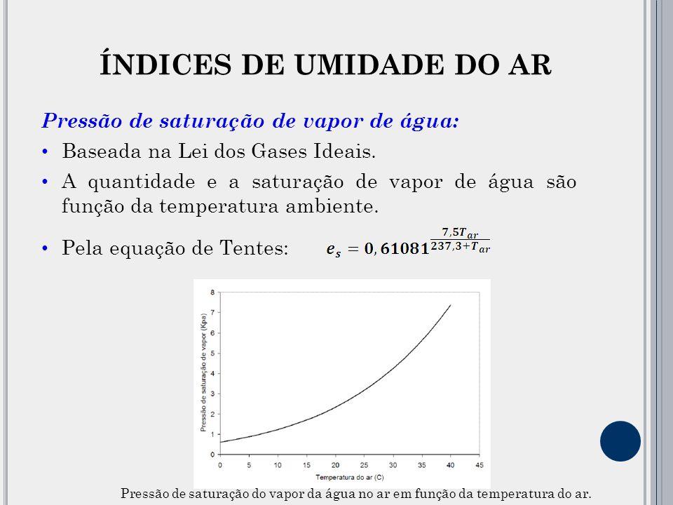 ÍNDICES DE UMIDADE DO AR