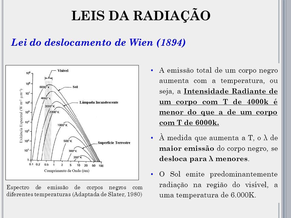 LEIS DA RADIAÇÃO Lei do deslocamento de Wien (1894)