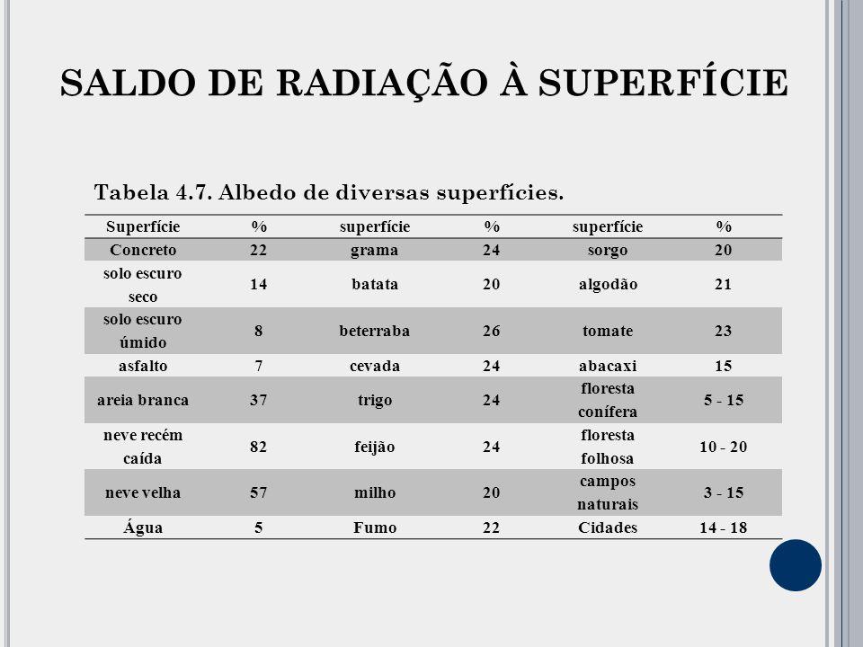 SALDO DE RADIAÇÃO À SUPERFÍCIE