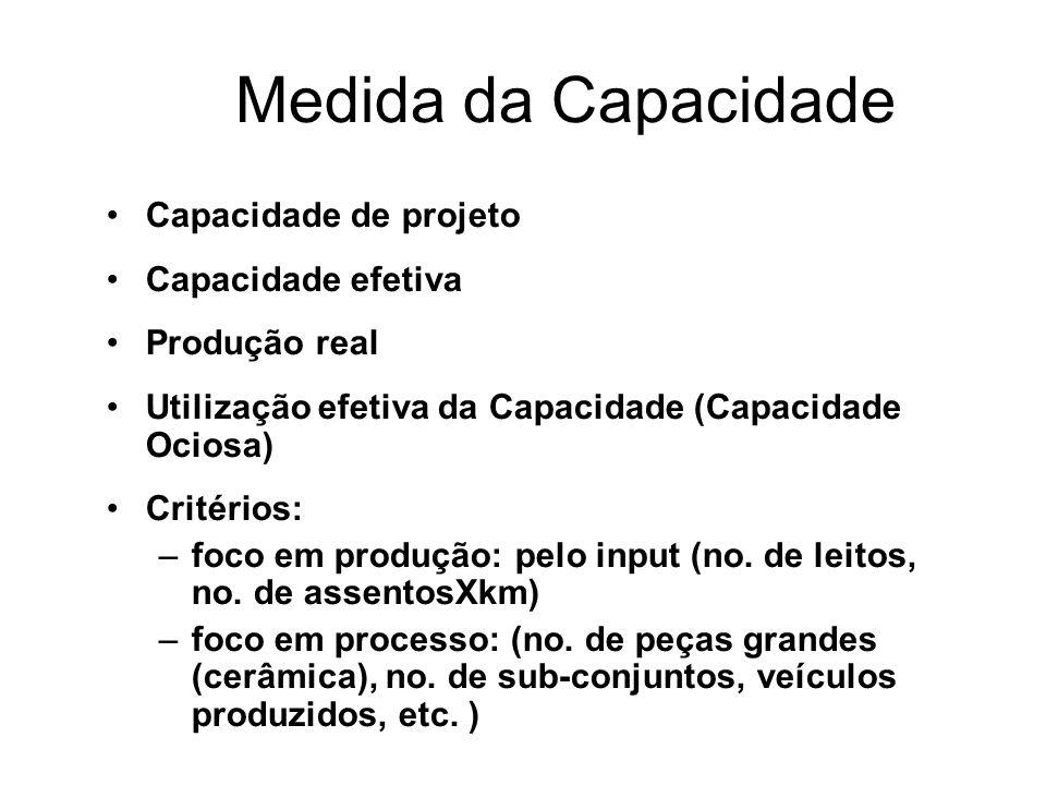 Medida da Capacidade Capacidade de projeto Capacidade efetiva