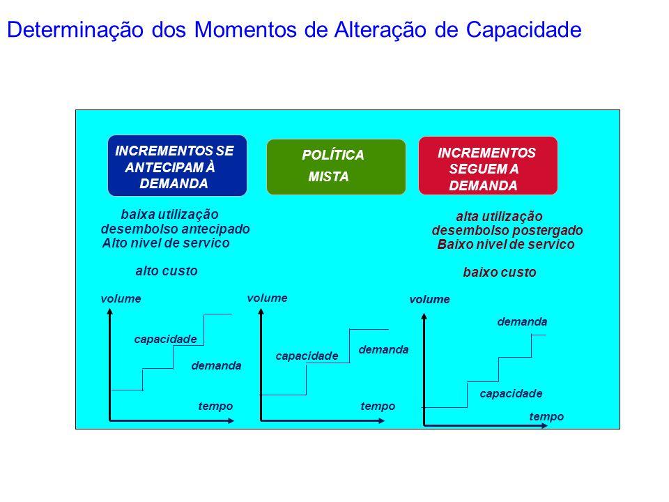 Determinação dos Momentos de Alteração de Capacidade