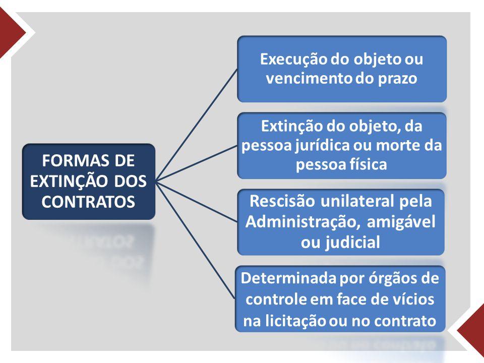 FORMAS DE EXTINÇÃO DOS CONTRATOS