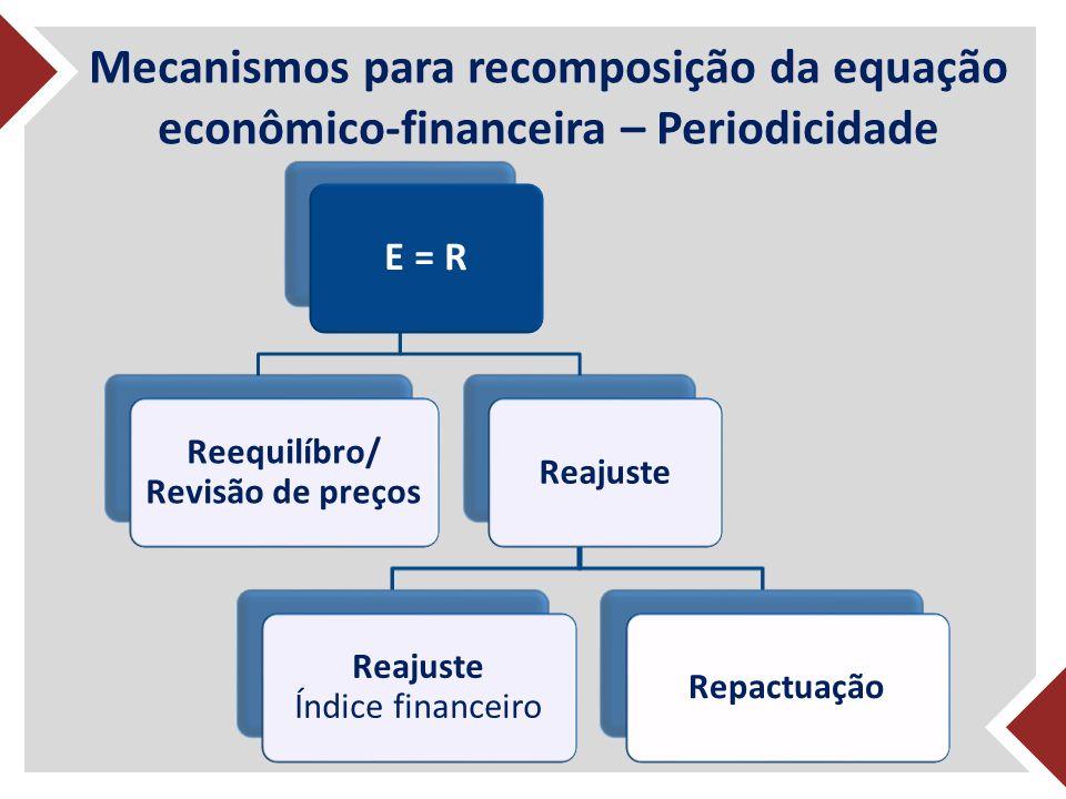 Mecanismos para recomposição da equação econômico-financeira – Periodicidade