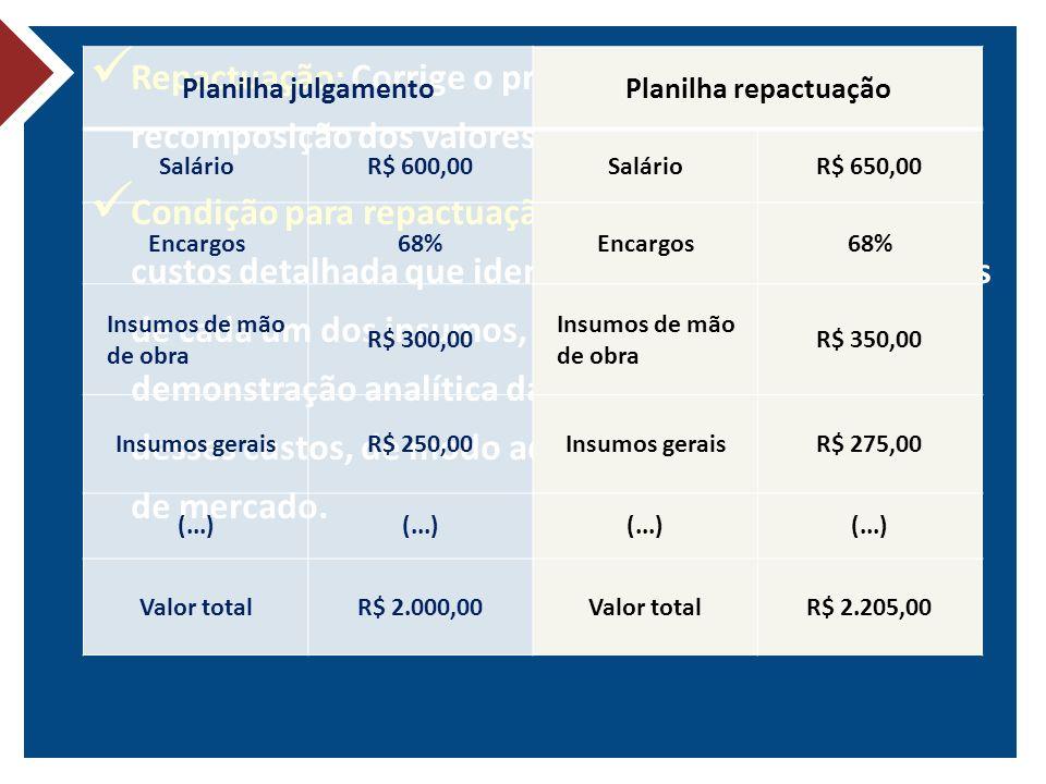 Repactuação: Corrige o preço do contrato a partir da recomposição dos valores unitários dos seus insumos.