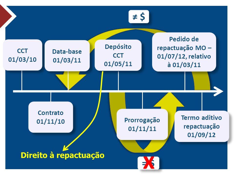 x ≠ $ = $ Direito à repactuação