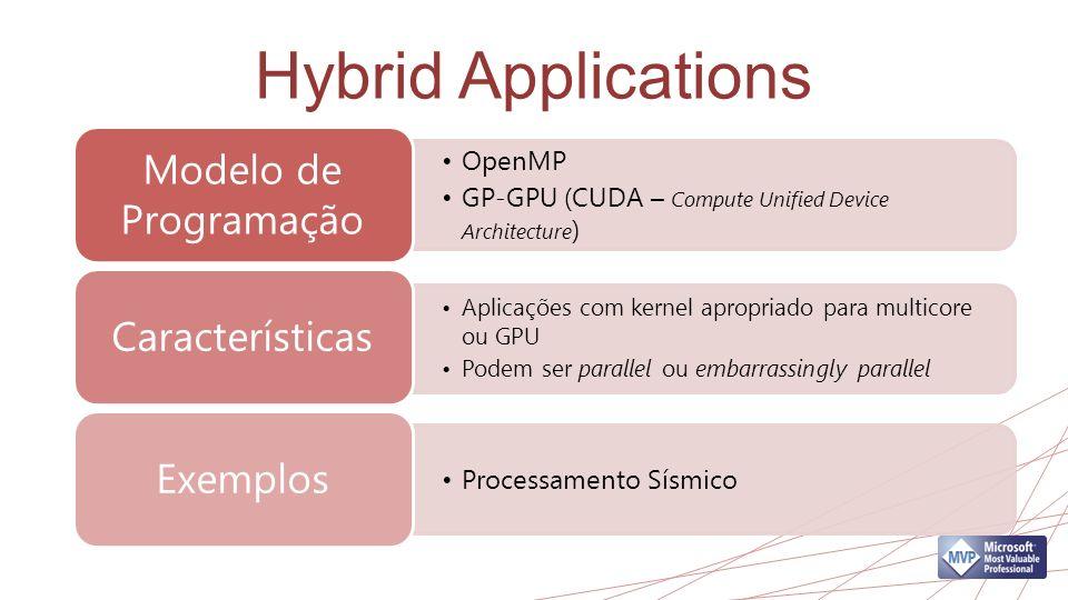 Hybrid Applications Modelo de Programação Características Exemplos