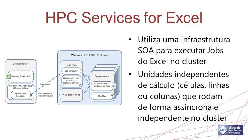 HPC Services for Excel Utiliza uma infraestrutura SOA para executar Jobs do Excel no cluster.