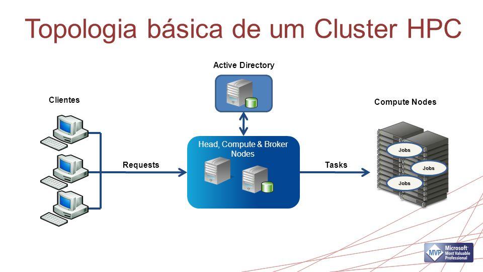 Topologia básica de um Cluster HPC