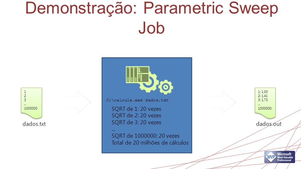 Demonstração: Parametric Sweep Job
