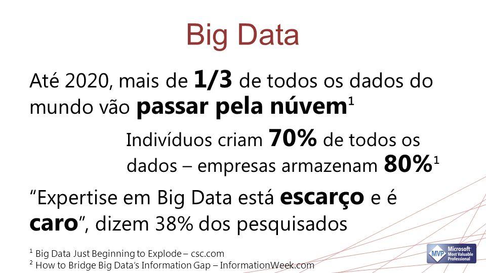 Big Data Até 2020, mais de 1/3 de todos os dados do mundo vão passar pela núvem¹. Indivíduos criam 70% de todos os dados – empresas armazenam 80%¹.