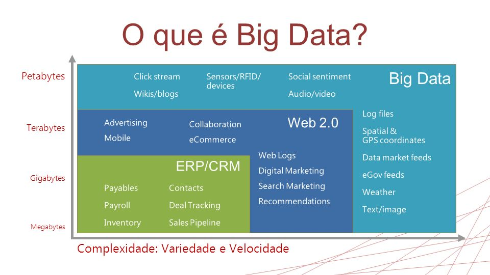 O que é Big Data Big Data Web 2.0 ERP/CRM