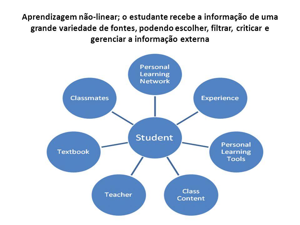 Aprendizagem não-linear; o estudante recebe a informação de uma grande variedade de fontes, podendo escolher, filtrar, criticar e gerenciar a informação externa