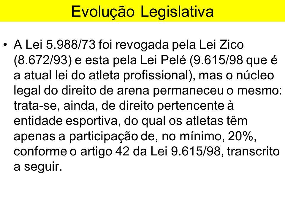 Evolução Legislativa