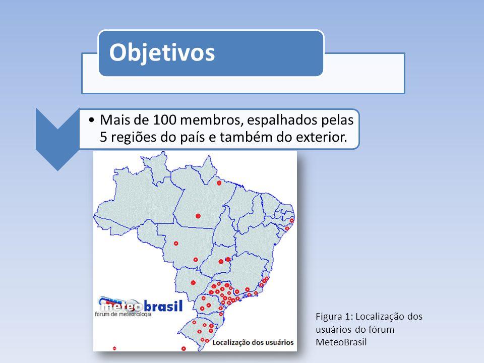 Objetivos Figura 1: Localização dos usuários do fórum MeteoBrasil