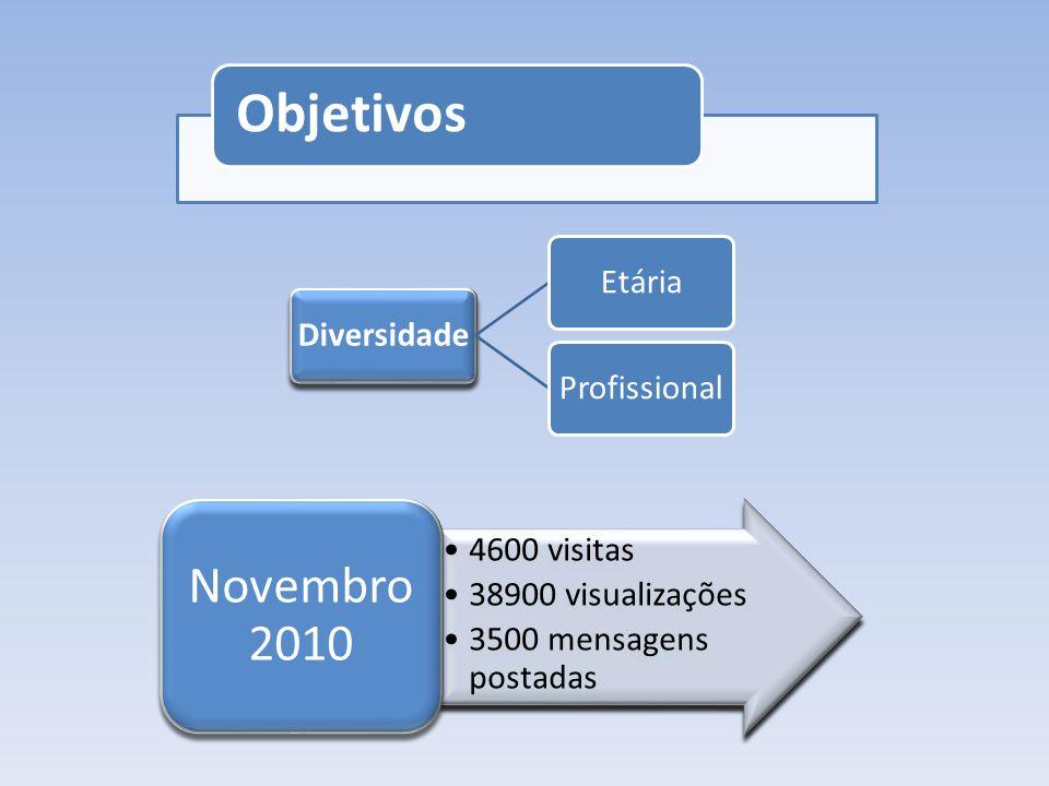 Objetivos Novembro 2010 4600 visitas 38900 visualizações