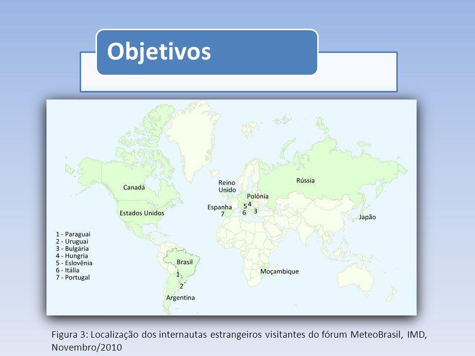 Objetivos Figura 3: Localização dos internautas estrangeiros visitantes do fórum MeteoBrasil, IMD, Novembro/2010.