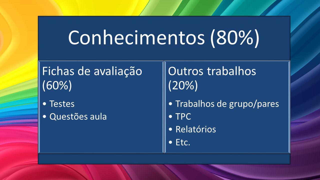 Conhecimentos (80%) Fichas de avaliação (60%) Outros trabalhos (20%)