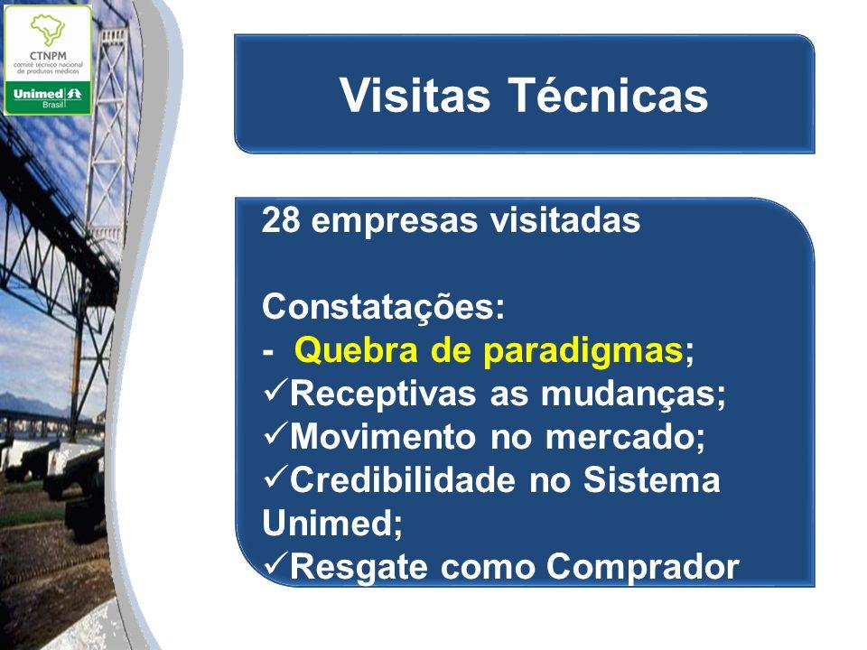 Visitas Técnicas 28 empresas visitadas Constatações: