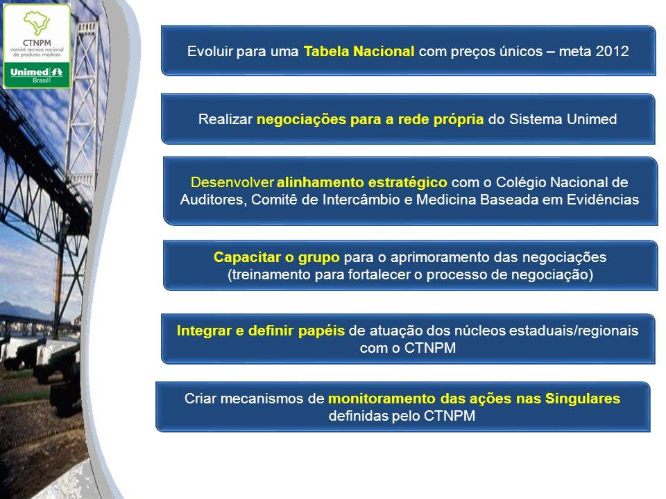 Evoluir para uma Tabela Nacional com preços únicos – meta 2012