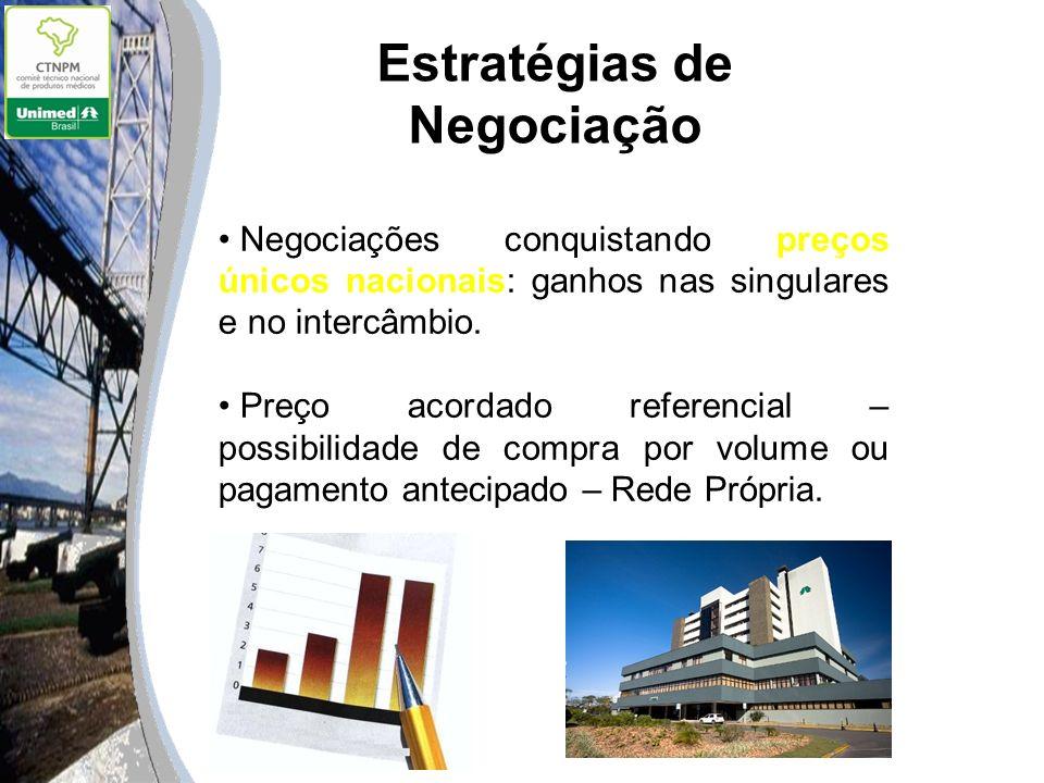 Estratégias de Negociação