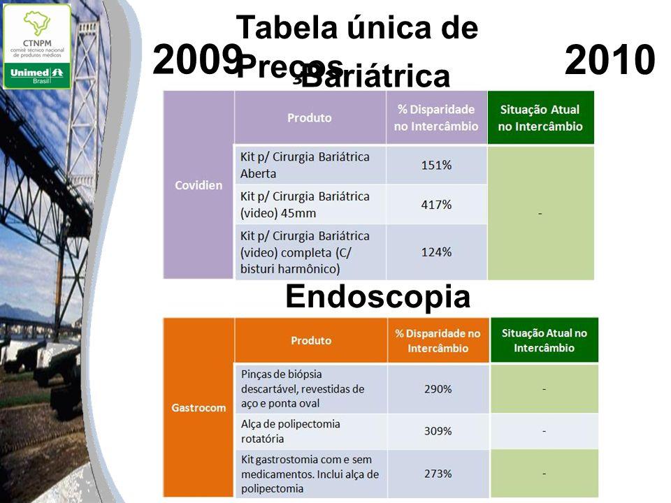 Tabela única de Preços 2009 2010 Bariátrica Endoscopia