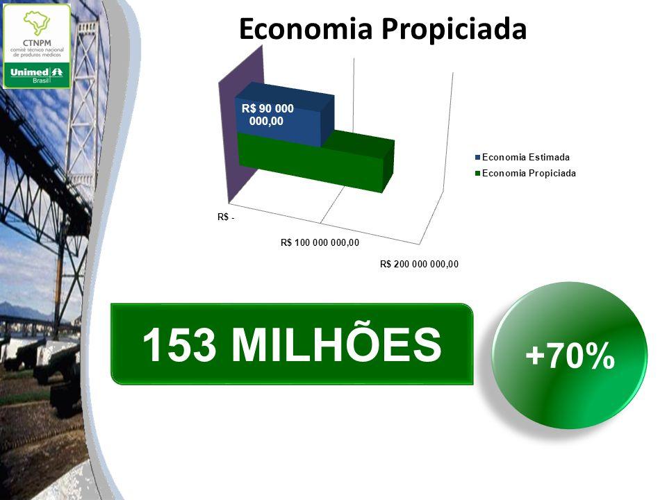 +70% 153 MILHÕES