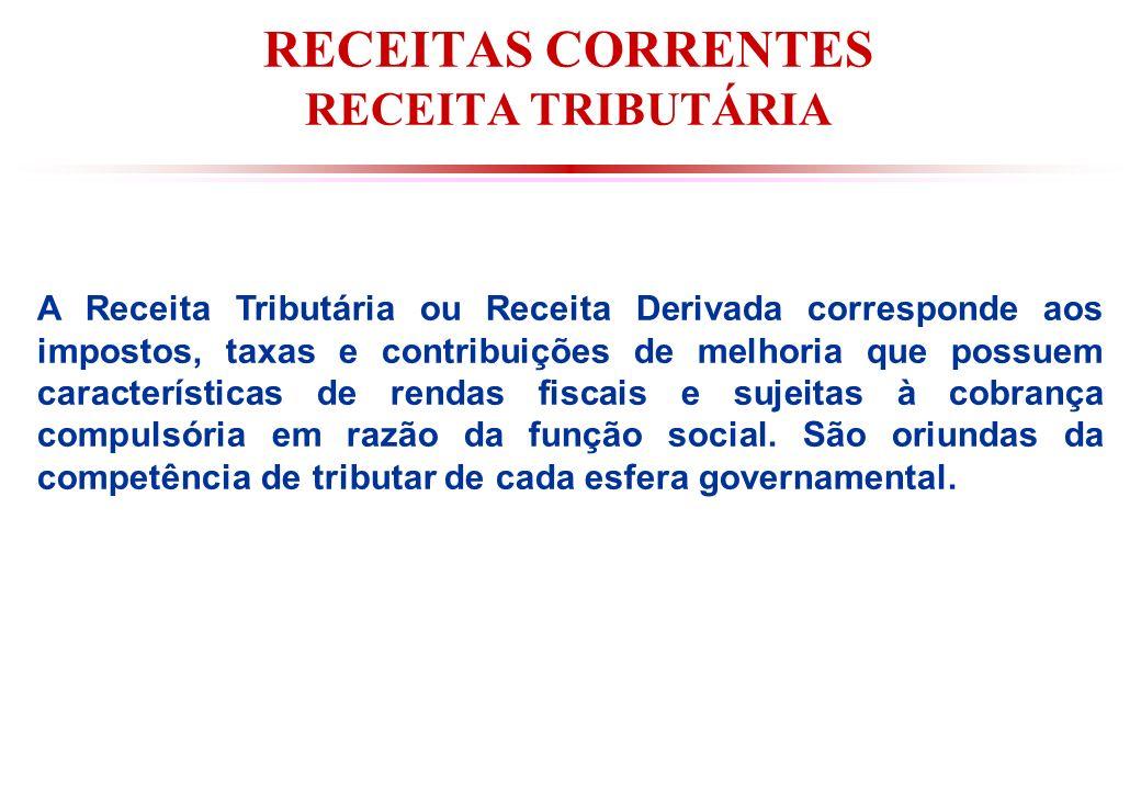 RECEITAS CORRENTES RECEITA TRIBUTÁRIA