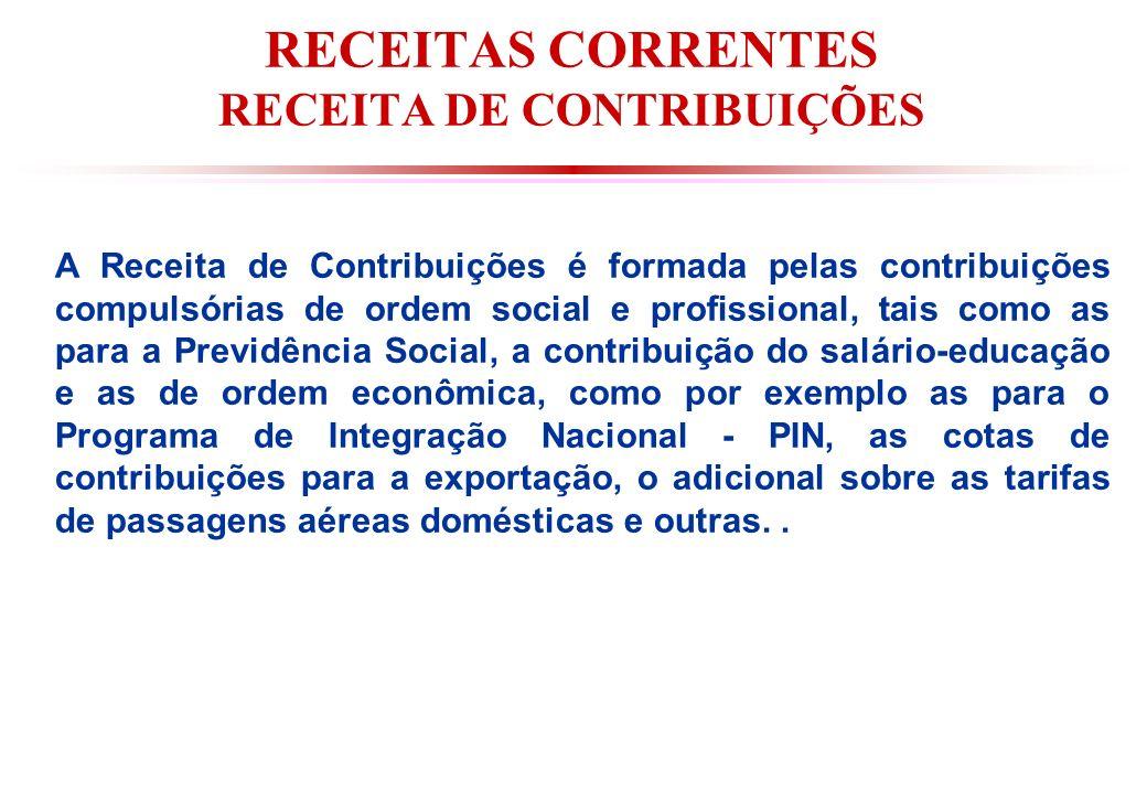 RECEITAS CORRENTES RECEITA DE CONTRIBUIÇÕES