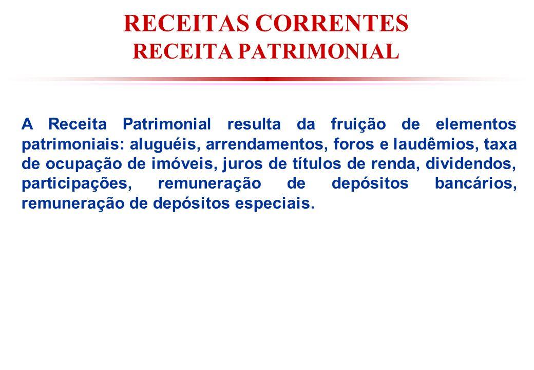 RECEITAS CORRENTES RECEITA PATRIMONIAL