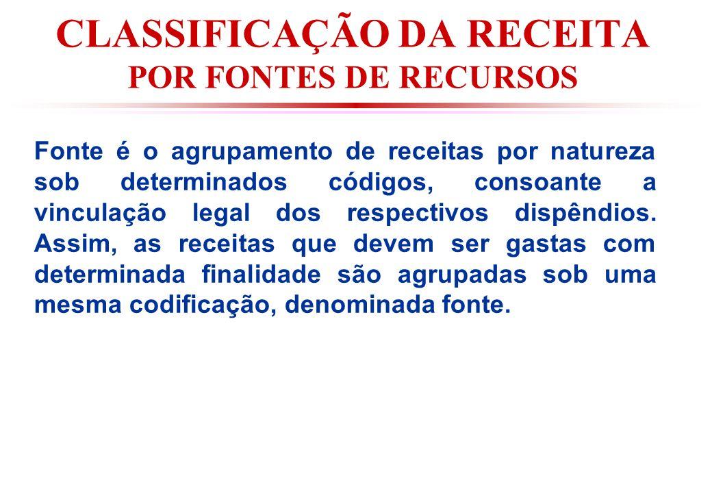 CLASSIFICAÇÃO DA RECEITA POR FONTES DE RECURSOS