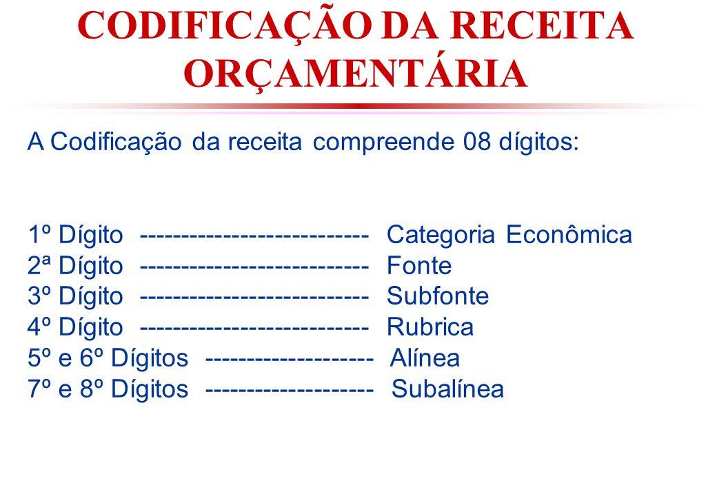 CODIFICAÇÃO DA RECEITA ORÇAMENTÁRIA