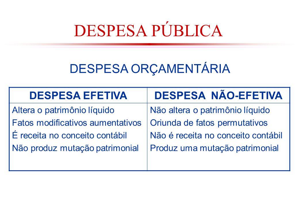 DESPESA PÚBLICA DESPESA ORÇAMENTÁRIA DESPESA EFETIVA