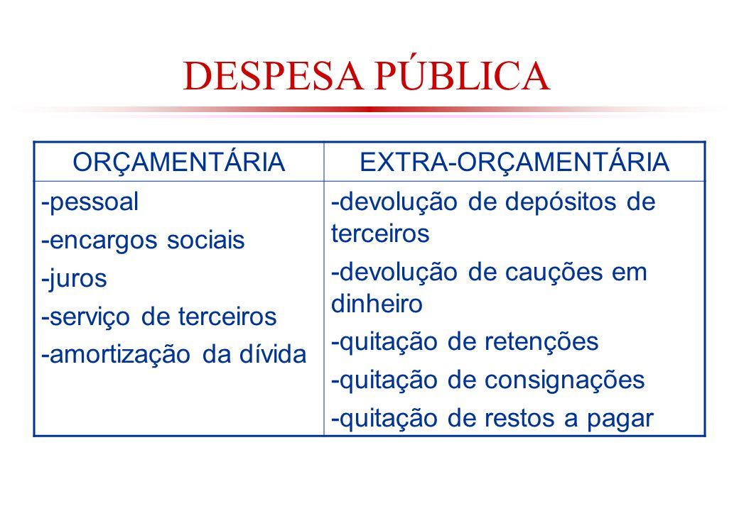 DESPESA PÚBLICA ORÇAMENTÁRIA EXTRA-ORÇAMENTÁRIA -pessoal