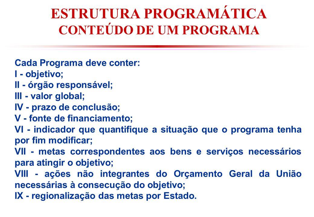 ESTRUTURA PROGRAMÁTICA CONTEÚDO DE UM PROGRAMA
