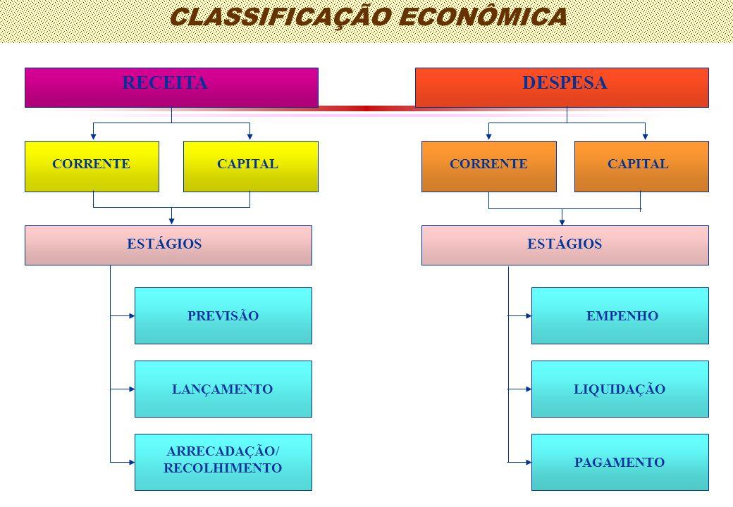 CLASSIFICAÇÃO ECONÔMICA ARRECADAÇÃO/ RECOLHIMENTO