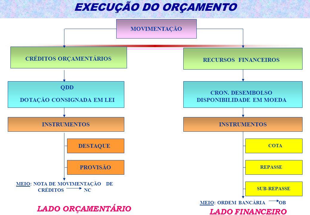 EXECUÇÃO DO ORÇAMENTO LADO ORÇAMENTÁRIO LADO FINANCEIRO MOVIMENTAÇÃO