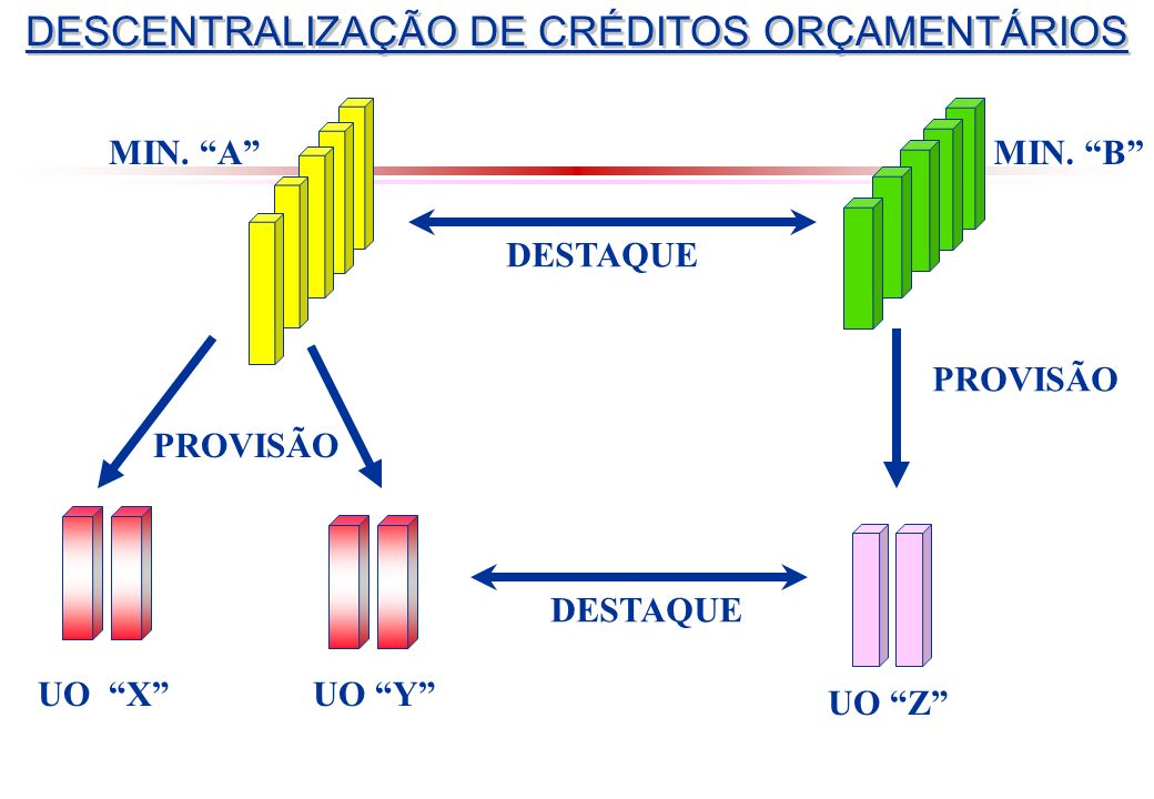 DESCENTRALIZAÇÃO DE CRÉDITOS ORÇAMENTÁRIOS