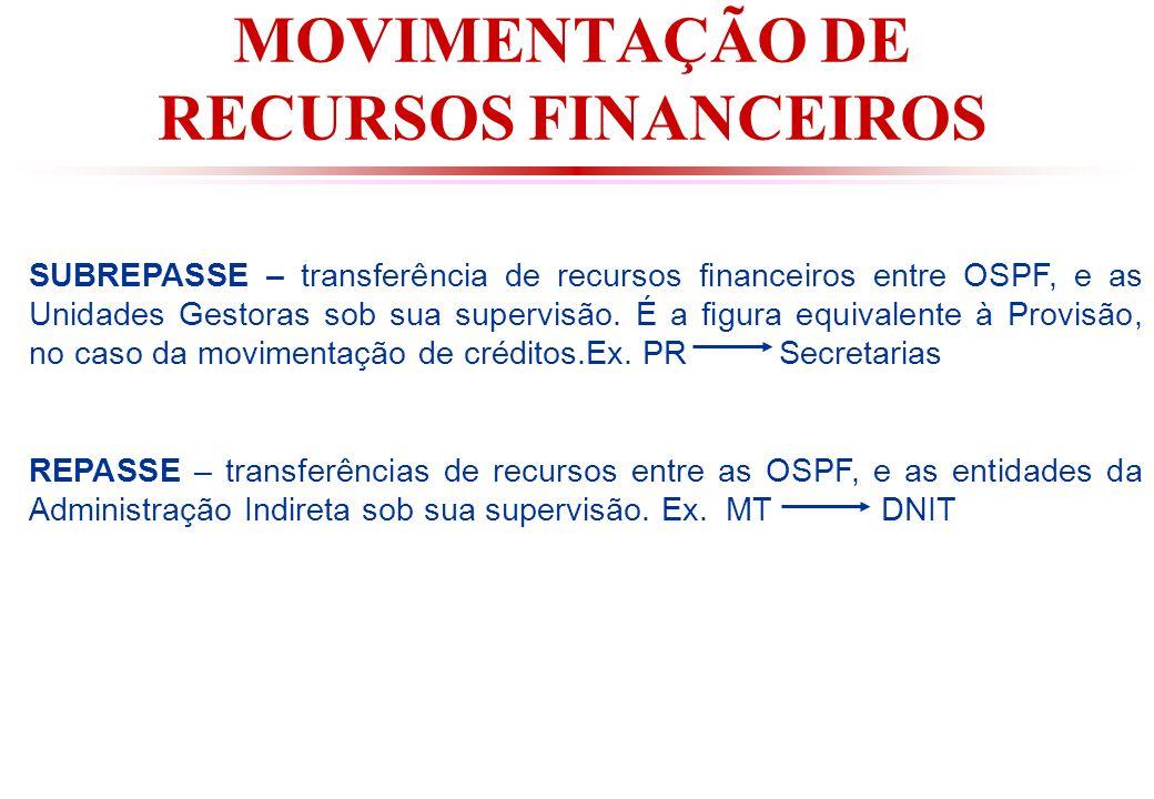 MOVIMENTAÇÃO DE RECURSOS FINANCEIROS