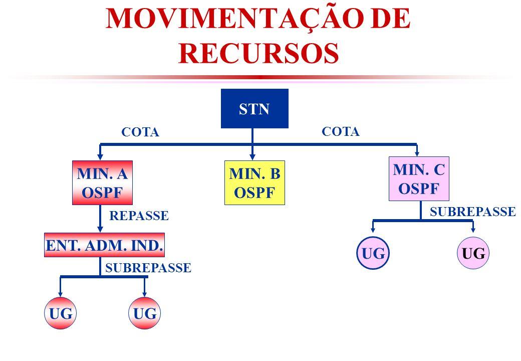 MOVIMENTAÇÃO DE RECURSOS