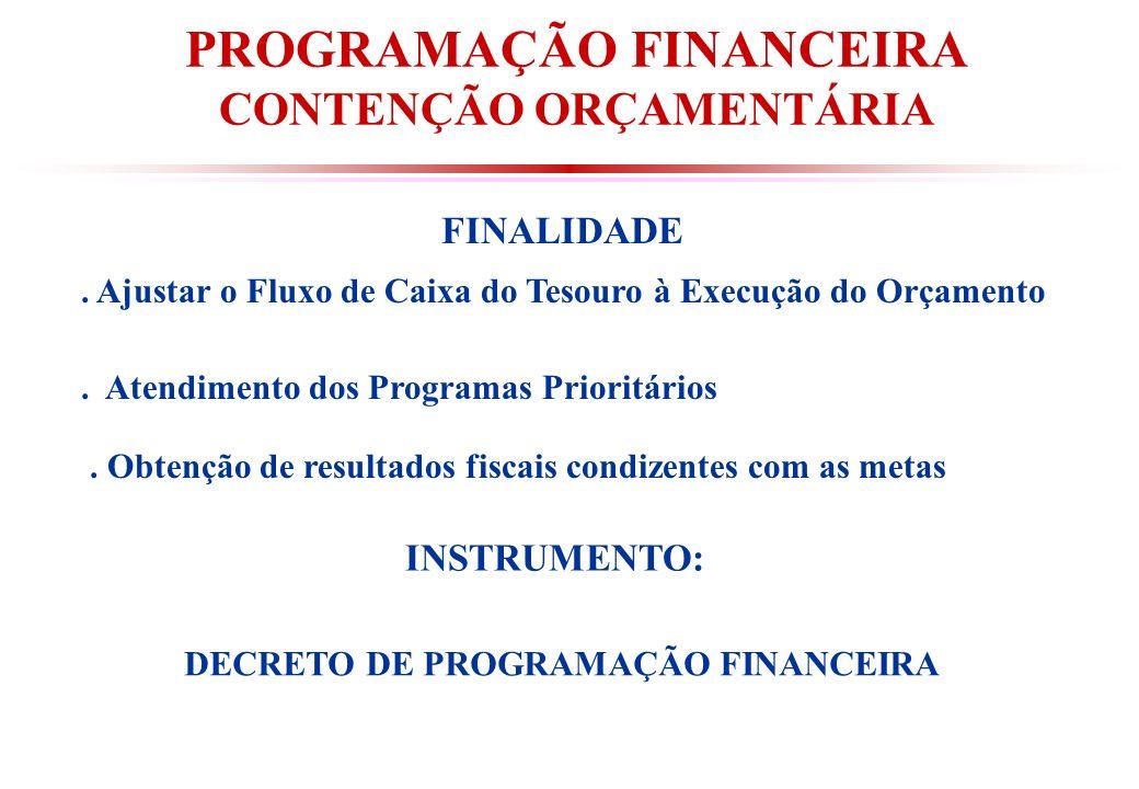PROGRAMAÇÃO FINANCEIRA CONTENÇÃO ORÇAMENTÁRIA