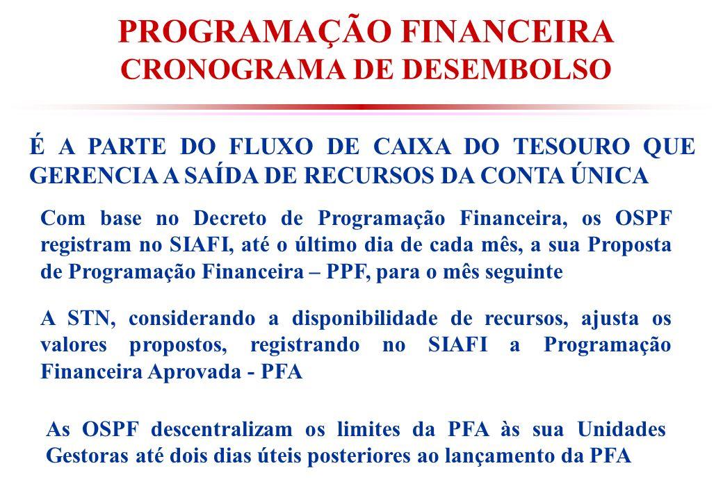 PROGRAMAÇÃO FINANCEIRA CRONOGRAMA DE DESEMBOLSO