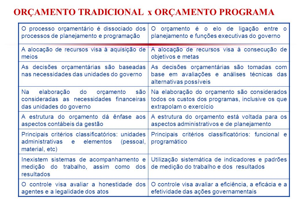 ORÇAMENTO TRADICIONAL x ORÇAMENTO PROGRAMA