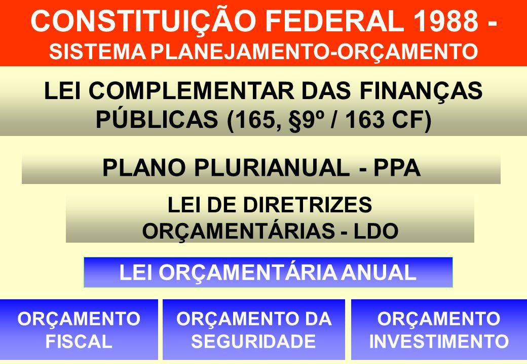 CONSTITUIÇÃO FEDERAL 1988 - SISTEMA PLANEJAMENTO-ORÇAMENTO